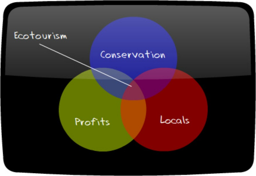 ecotravel_diagram